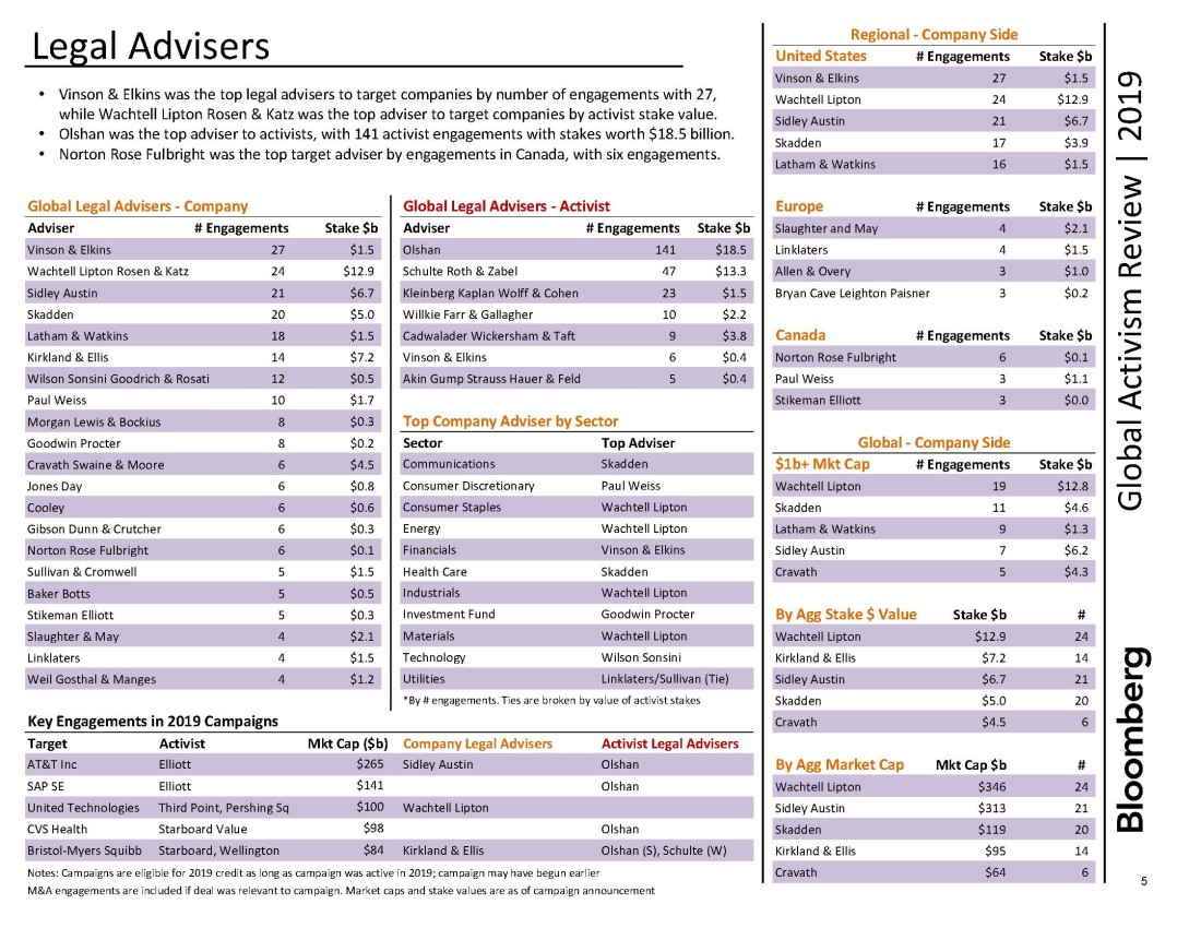 Shareholder Activism Practice has been named the leading legal adviser to activist investors around the globe in the inaugural Bloomberg Activism Advisory League Tables