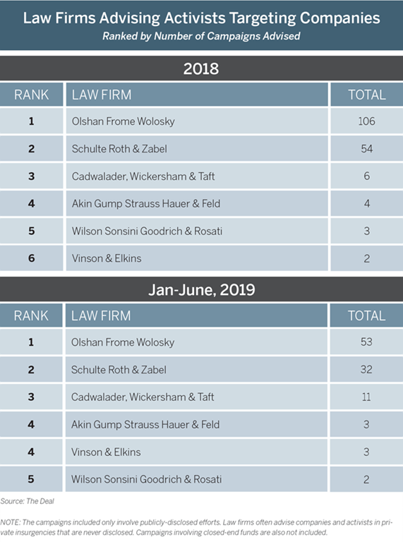 Olshan is again unrivaled as the number one law firm representing activist shareholders in The Deal's Shareholder Activism League Tables